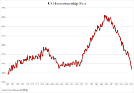 Homeownership Rate Chart Trumps Homeownership Rate Graph On Tv Is Misleading