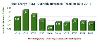 Hess A Company On The Move Hess Corporation Nyse Hes