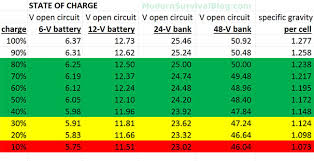 36 Volt Battery State Of Charge Chart Battery State Of Charge Chart For Voltage Specific Gravity