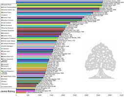 Species Hardness Chart Art Flooring Construction Llc