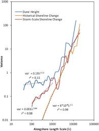 Tide Chart Freeport Tx Tide Chart Freeport Tx Lovely Scale Dependent Behavior Of