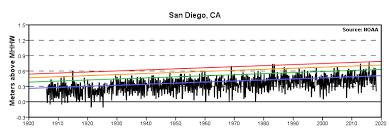 Extreme Water Levels San Diego San Diego Bay Ca Noaa