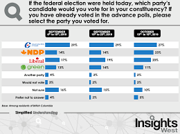 Voting Chart Maker Conservatives Hold The Lead In Bc As The Ndp Pushes Ahead Of
