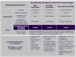 Classification Of Asthma Control In Children 0 4 Years Of
