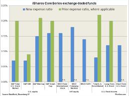 Blackrocks Ishares Core Series Slashes Expenses Introduces