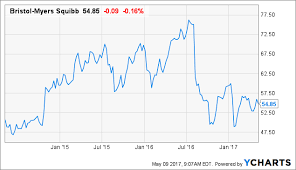 Bristol Myers Squibb A Deep Dive Finds Some Pearls