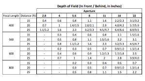 Lens Dof Chart 80 Judicious Dof Chart