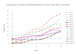 Comparison Of Growth Of Red Kidney Beans In Soil Sand Moss