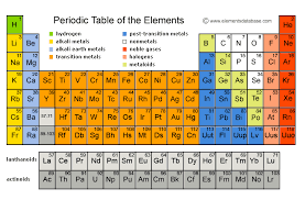 Periodic Table Of Elements Elements Database