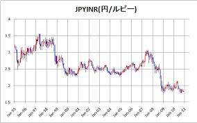 インド ルピー 円