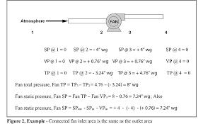 Static Pressure Hvac Chart Selecting The Proper Hvac Fan System 2016 04 18 Achrnews