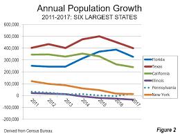The Migration Of Millions 2017 State Population Estimates