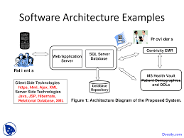 Software System Design Example Software Architecture Examples Computer Science