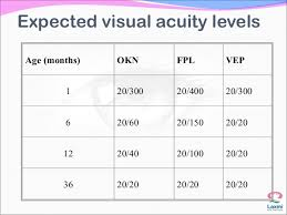 Assesment Of Visual Acuity In Children