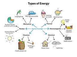 Energy And Different Types Of Energy Mcqs Study Notes