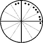 Splay Chart Astrology Lessons Chart Patterns