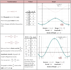 transformations of cos function