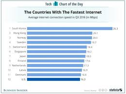Internet Speed Chart World Internet Access Speed And Technology In The World Today
