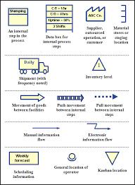Value Stream Mapping Symbols Qualitytrainingportal