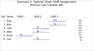 Shift Assignment Example 3 3 Work Shift Scheduling Problem Sas Or R 13 1 Users