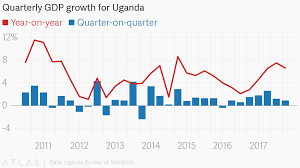 Quarterly Gdp Growth Chart Quarterly Gdp Growth For Uganda