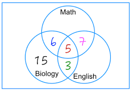 Difficult Venn Diagram Problems How To Solve Venn Diagram Problems Part 2