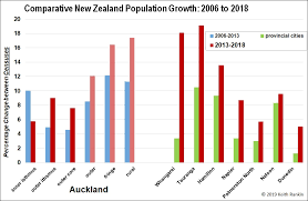 Keith Rankins Chart Analysis Aucklands Population And
