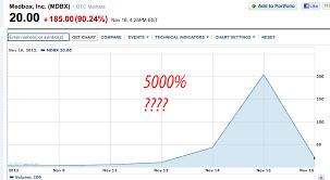 4 Bad Calls November 19 2012 Investing Com