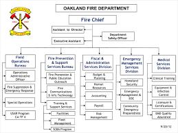 Comprehensive Eoc Org Chart 2019