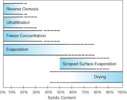 Evaporation Potential Chart The Essentials Of Continuous Evaporation Aiche