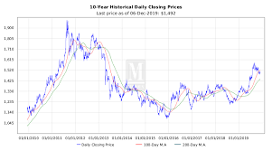 Krugerrand Value Gold South African Coin Price Charts