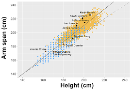 Study Shows Wingspan Has A Correlation To Athletic Prowess