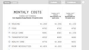 Como Hacer Un Presupuesto Familiar Esta Calculadora De Presupuesto Familiar Calcula Los Costos