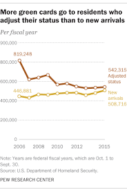 Applying for green card through marriage. Most New Green Cards Go To People Already Living In U S Pew Research Center