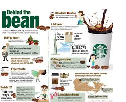 starbucks coffee beans come from.  Come Photo By Starbucks  Origin Beans To Celebrate National Coffee Day Here  S An Inside Look At The 1 Hot For Starbucks Coffee Beans Come From B