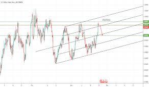 Andrews Pitchfork Chart Patterns Tradingview
