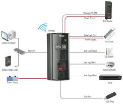 biometric fingerprint access control time and attendance interface diagram