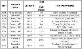 New Worli Chart Worli Mumbai Chart