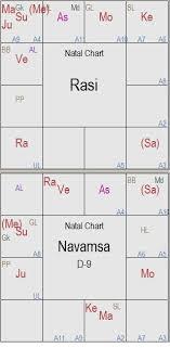 Kp Chart Or Lagna Chart Arudha Lagna Secrets Planets In Navamsa Houses Kp