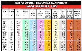 R134a Temperature And Pressure Chart Refrigerant Pressure Temperature Chart Www