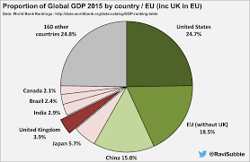 Pie Chart To Show How Brexit Will Weaken Our Trading Power