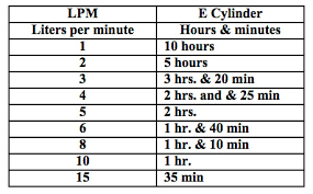 E Tank Oxygen Duration Chart Faqs