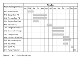 Solved Using A Project Scheduling Application Complete T