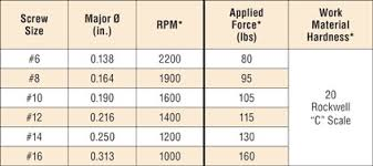 drill bit sizes for tapping holes. optimal cutting parameters by screw size drill bit sizes for tapping holes l