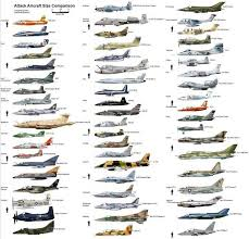 Attack Aircraft Size Chart In 2019 Aircraft Fighter Jets