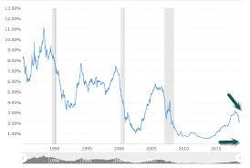 Libor Index History Charts Topleys Top Ten August 19th 2019 View From The Top