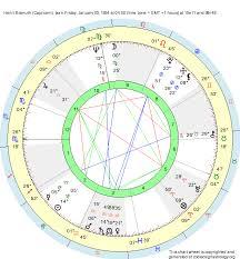 Capricorn Natal Chart Birth Chart Henri Bismuth Capricorn Zodiac Sign Astrology