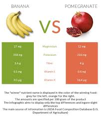 Food High In Vitamin K Nutrient Charts Banana Vs Pomegranate In Depth Nutrition Comparison