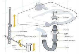 bathroom sink drain plumbing ckcart