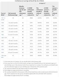 Social Security Age Payout Chart 2017s Big Change For Social Security Why You May Have To